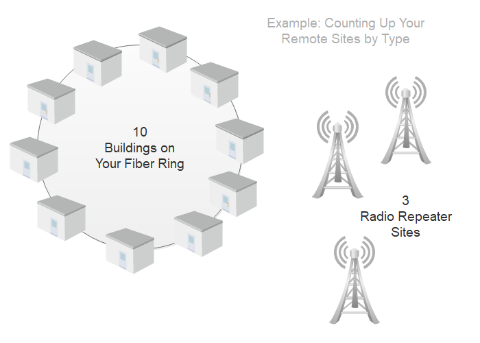 A network with 10 fiber node sites and 3 radio repeater sites.