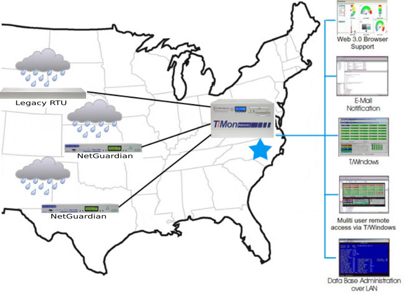 NetGuardians as well as legacy RTUs monitor conditions at remote sites. Your energy company receives comprehensive network reports all from a single source.
