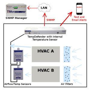 HVAC Monitoring System