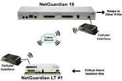 NetGuardian LT Polling Cellular