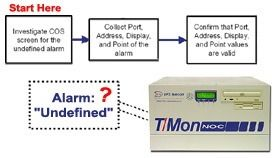 Get Rid of Those Pesky Undefined Alarms...