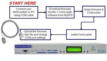 Use This How-To Guide To Upgrade NetGuardian's Firmware...