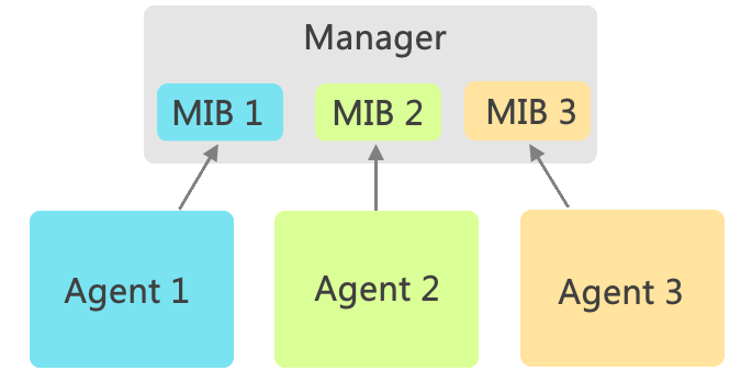 Manager Agent SNMP MIB