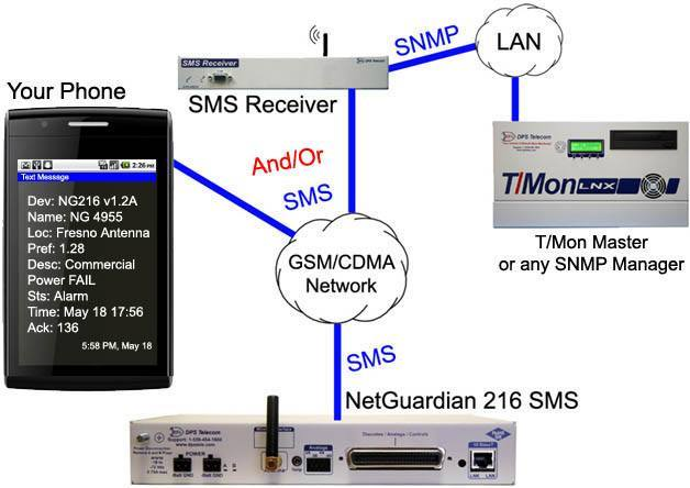 Wireless monitoring device