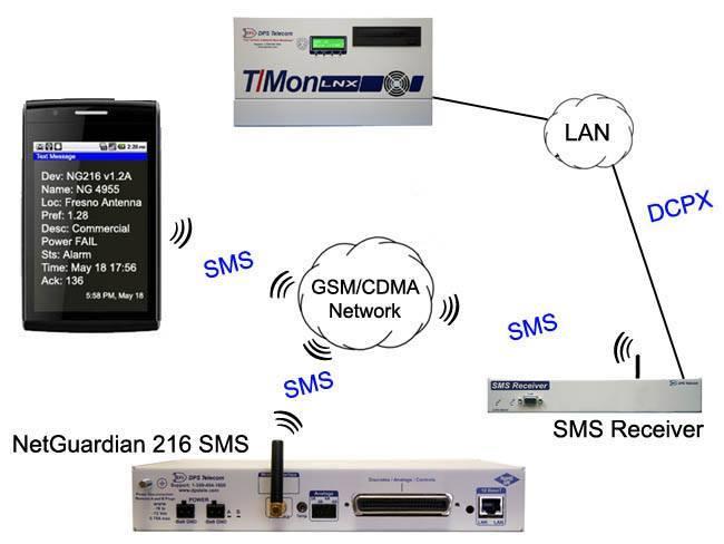 NetGuardian 216 SMS via GSM/CDMA Network