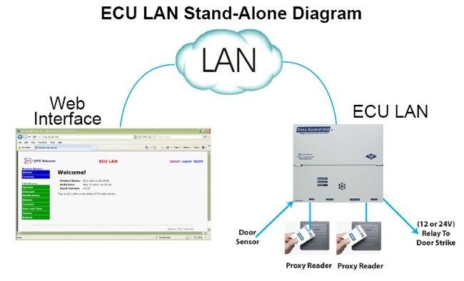 The ECU LAN in Standalone mode