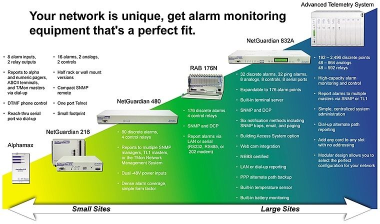 Perfect Fit Alarm Monitoring Equipment