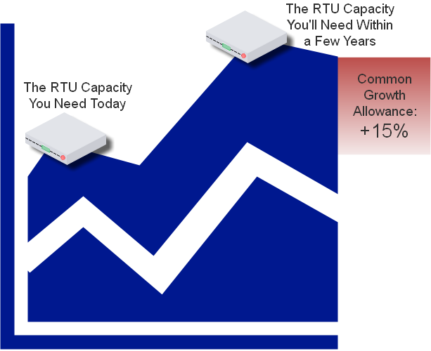 Allow at least 15% extra for future growth when choosing your RTU capacity