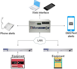 SNMP manager diagram