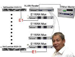 See how they use E1 RTUs...