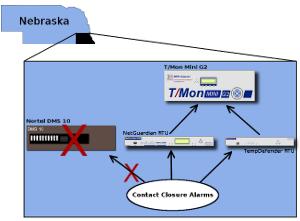 Southeast Nebraska Network Diagram