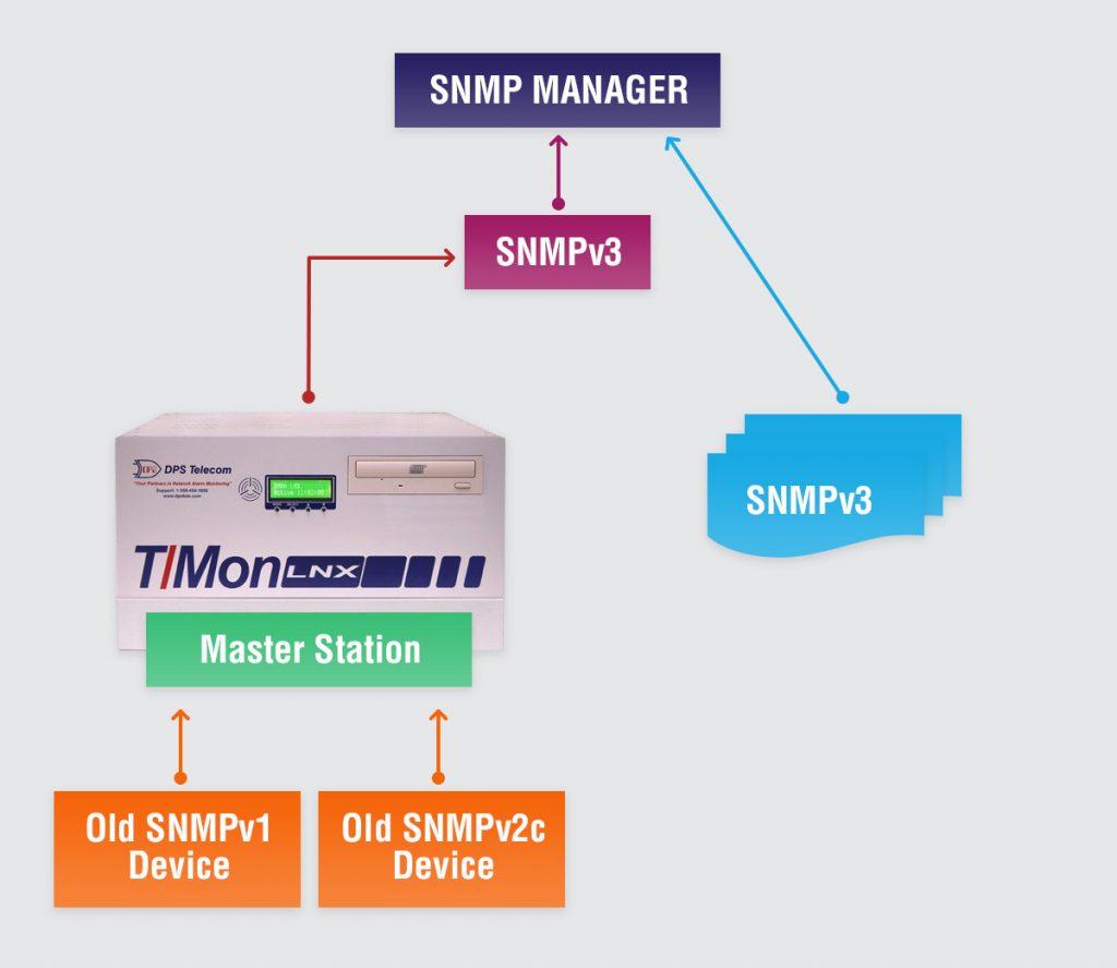 SNMP best practices