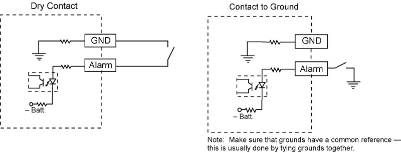 Discrete Inputs On An Rtu